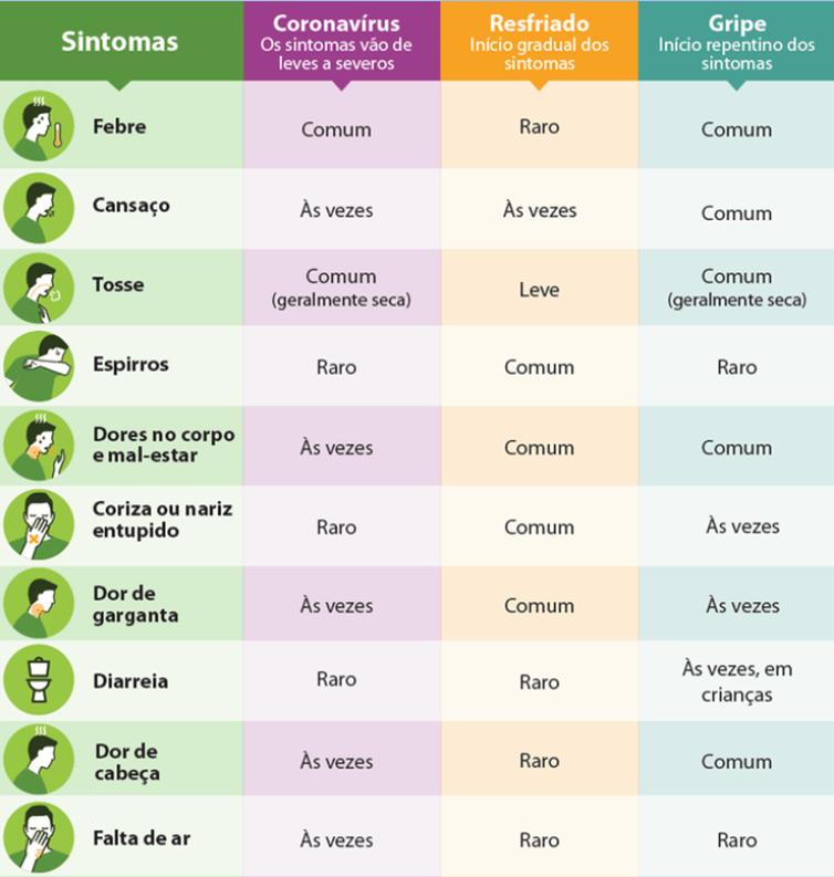 Diferenças entre gripe, resfriado e coronavírus