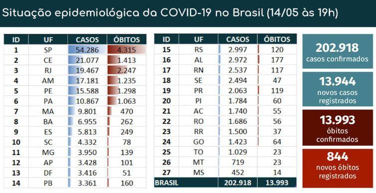 31790 profissionais da saúde confirmados com covid-10 no Brasil, perto de 200 mil estão com suspeita de contaminação